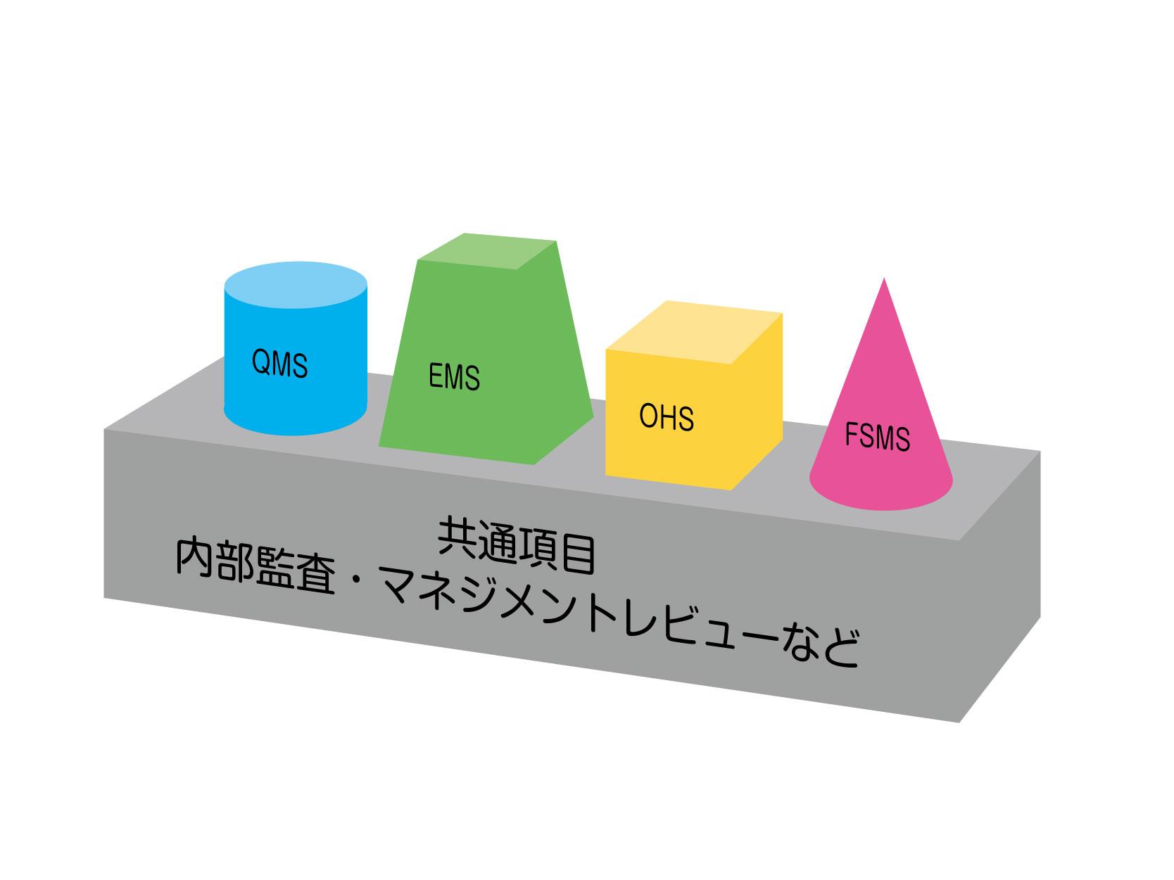 統合審査について | 高圧ガス保安協会 ISO審査センター